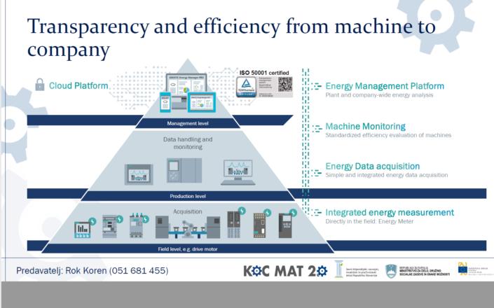 Transparentnost in učinkovitost od stroja do podjetja, Foto: Projektna pisarna